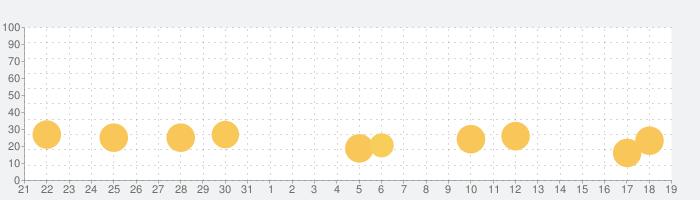 常識力診断 一般常識クイズの話題指数グラフ(9月19日(日))