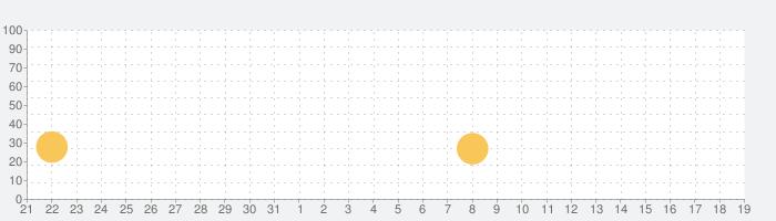 おひめさま着せ替え-BabyBus 女の子向けの話題指数グラフ(6月19日(土))