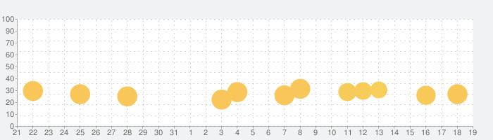ローグハーツの話題指数グラフ(2月19日(水))