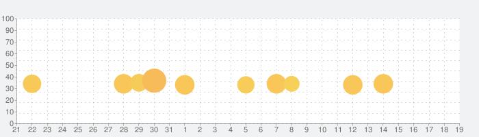 Linelightの話題指数グラフ(2月19日(水))
