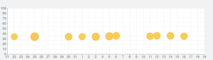 Barbie Dreamhouse Adventuresの話題指数グラフ(9月19日(土))