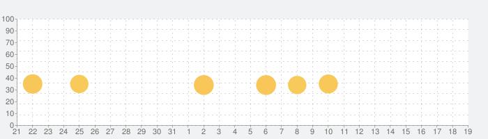 アタック・ザ・ライト - スティーブン・ユニバース RPGの話題指数グラフ(2月19日(水))