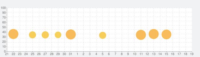 The White Door / ホワイトドアの話題指数グラフ(4月19日(月))