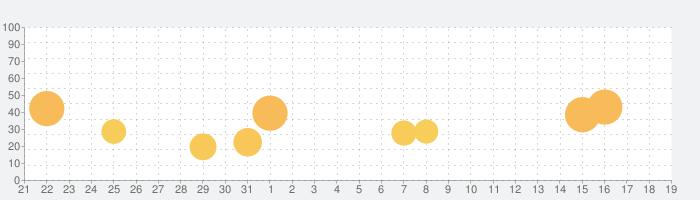 ヴァルキリーコネクト-至高のハイファンタジーRPG-の話題指数グラフ(9月19日(日))