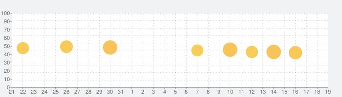 OfficeSuite & PDFエディターの話題指数グラフ(4月19日(月))