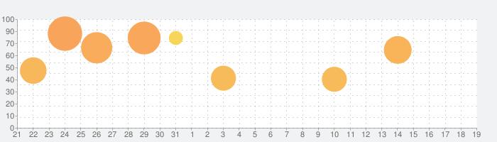 Kingdom Rush Frontiers HDの話題指数グラフ(9月19日(土))