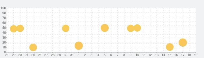 Adobe Premiere Rush:ビデオ編集&動画作成の話題指数グラフ(4月19日(月))