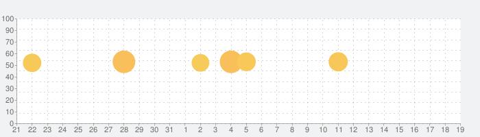 SkySafari 6 Plusの話題指数グラフ(4月19日(月))