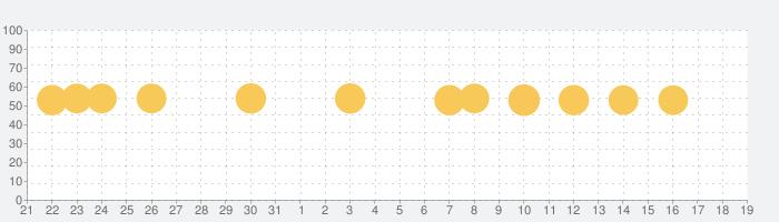 継続する技術の話題指数グラフ(9月19日(土))