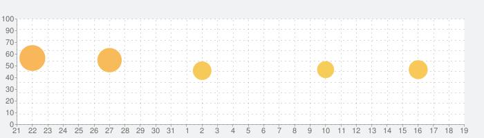 Torque Pro (OBD2/Car)の話題指数グラフ(6月19日(土))