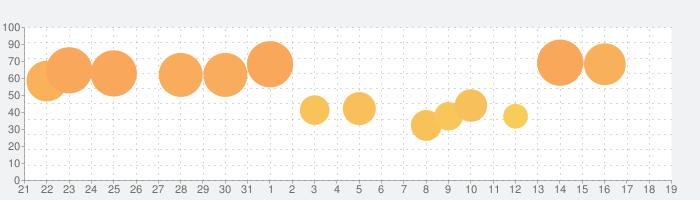 五等分の花嫁アラームの話題指数グラフ(9月19日(日))