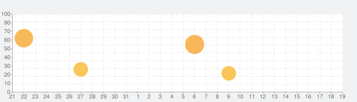 iPad用の電卓の話題指数グラフ(2月19日(水))