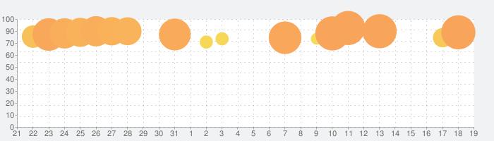 ラストシェルターの話題指数グラフ(9月19日(土))