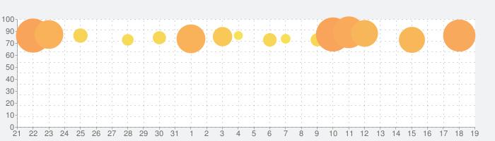 剣魂~剣と絆の異世界冒険伝の話題指数グラフ(9月19日(土))