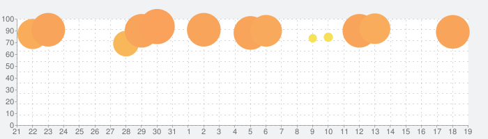 Ball Run 2048の話題指数グラフ(6月19日(土))