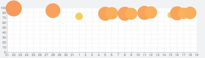 De:Lithe ~忘却の真王と盟約の天使~の話題指数グラフ(2月19日(水))