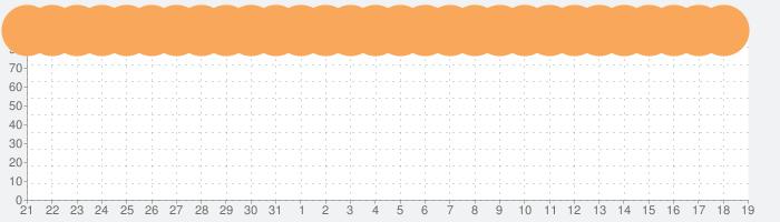 GoodNotes 5の話題指数グラフ(9月19日(土))