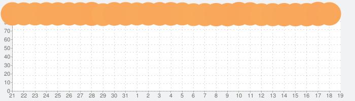 YouTubeの話題指数グラフ(4月19日(月))