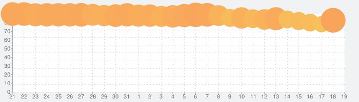 ミニ四駆 超速グランプリの話題指数グラフ(2月19日(水))