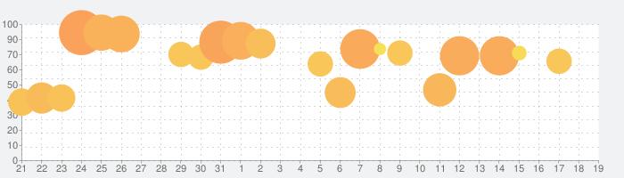 ブロスタの話題指数グラフ(2月19日(水))