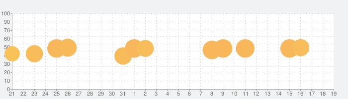 青鬼オンラインの話題指数グラフ(2月19日(水))
