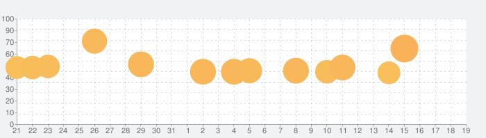 Tank Starsの話題指数グラフ(2月19日(水))