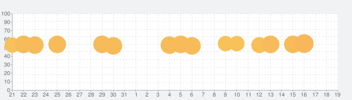 Kingdom Rush Frontiers - タワーディフェンスの話題指数グラフ(4月19日(月))