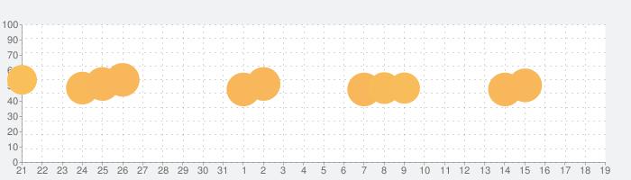 AMAZE!!!の話題指数グラフ(2月19日(水))