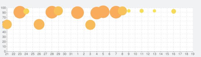Rusty Lake: Rootsの話題指数グラフ(2月19日(水))