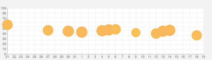 Woody 99 - Sudoku Block Puzzleの話題指数グラフ(2月19日(水))