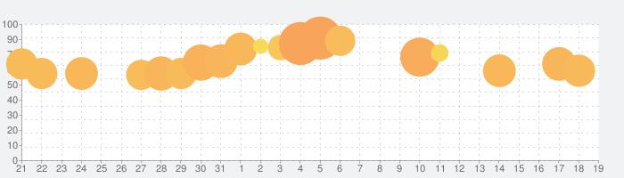 3分間ミステリー - 暇つぶし推理ゲームの話題指数グラフ(4月19日(月))
