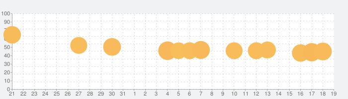 脱出ゲーム 赤ずきんの話題指数グラフ(2月19日(水))