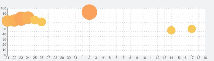 Dazz - フィルムカメラの話題指数グラフ(4月19日(月))
