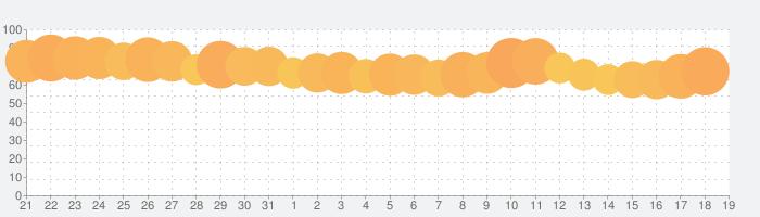 SODA ソーダの話題指数グラフ(4月19日(月))