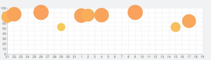 Jump Desktop (RDP, VNC, Fluid)の話題指数グラフ(9月19日(土))