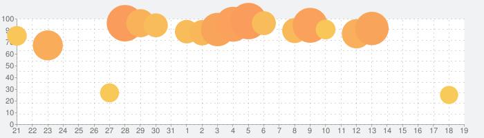 魔法使いの約束の話題指数グラフ(1月19日(火))