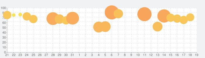 新三國志:育成型戦略シミュレーションゲームの話題指数グラフ(9月19日(日))