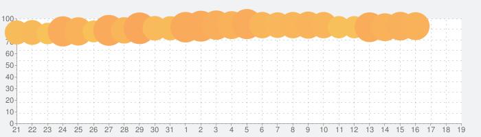 ゼブラック - ジャンプ連載漫画から異世界モノまで毎日読めるマンガアプリ!の話題指数グラフ(4月19日(月))