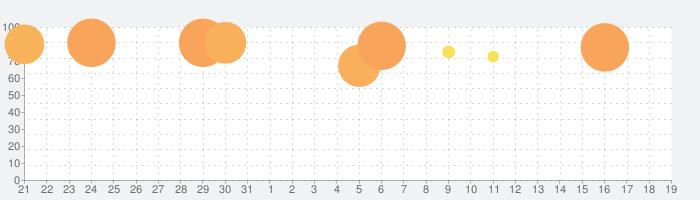 イリュージョンコネクトの話題指数グラフ(1月19日(火))
