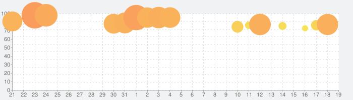 LINE:ディズニー ツムツムの話題指数グラフ(4月19日(月))