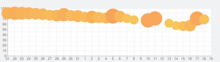 アイビスペイントXの話題指数グラフ(4月19日(月))