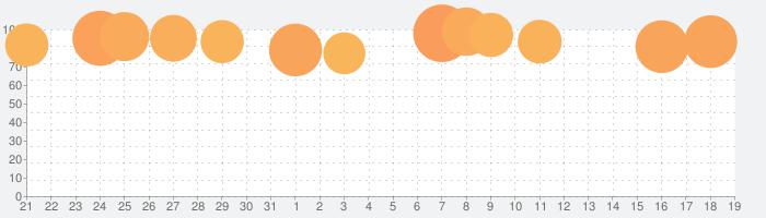 実況パワフルプロ野球の話題指数グラフ(2月19日(水))
