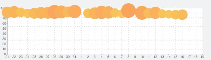 ラクマ(旧フリル) - 楽天のフリマアプリの話題指数グラフ(2月19日(水))