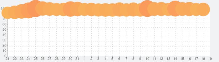 あんさんぶるスターズ!!Musicの話題指数グラフ(4月19日(月))