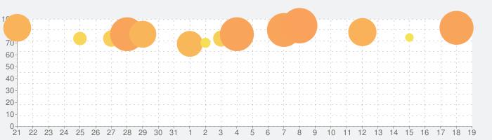 クロンダイクの冒険の話題指数グラフ(2月19日(水))