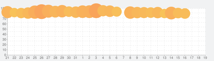 radikoの話題指数グラフ(4月19日(月))