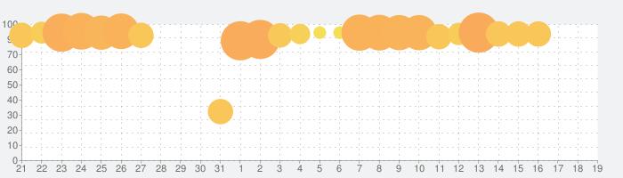 アイドルマスター シャイニーカラーズの話題指数グラフ(4月19日(月))