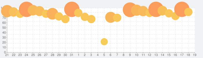 ONE PIECE サウザンドストームの話題指数グラフ(4月19日(月))