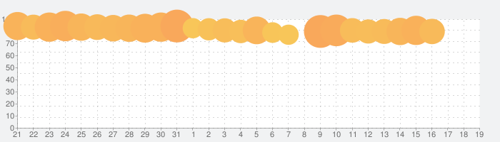 YouTube Kidsの話題指数グラフ(2月19日(水))