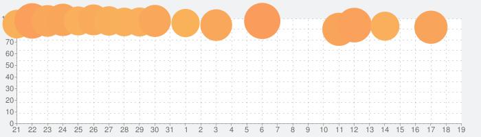 Muse Dashの話題指数グラフ(2月19日(水))